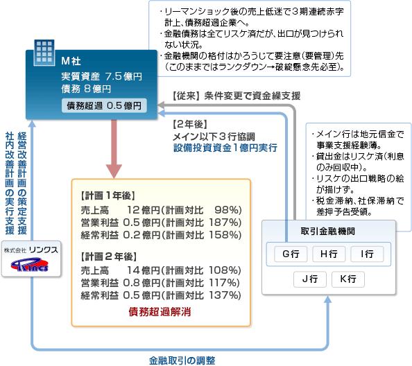 事例13-スキーム図