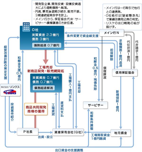 事例15-スキーム図