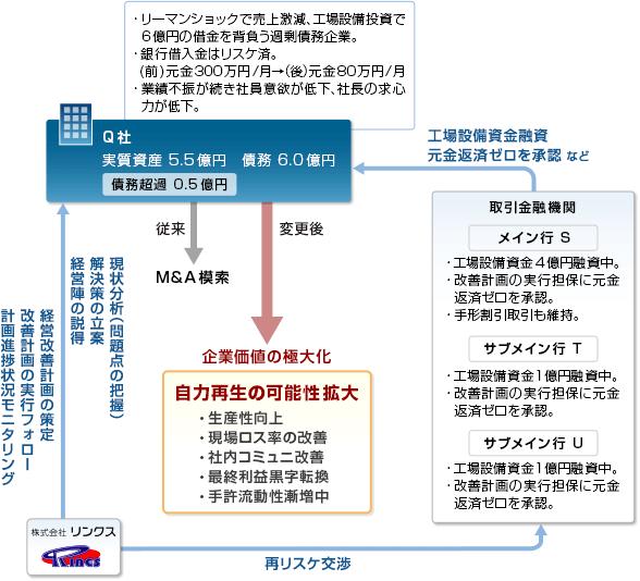事例17-スキーム図