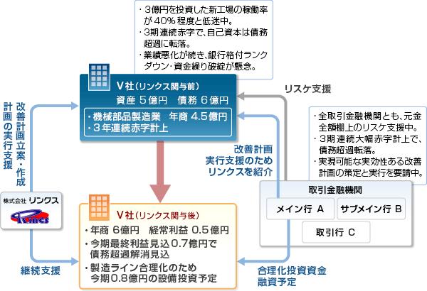 事例22-スキーム図