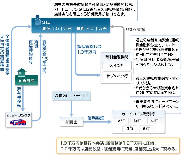 事例19-スキーム図