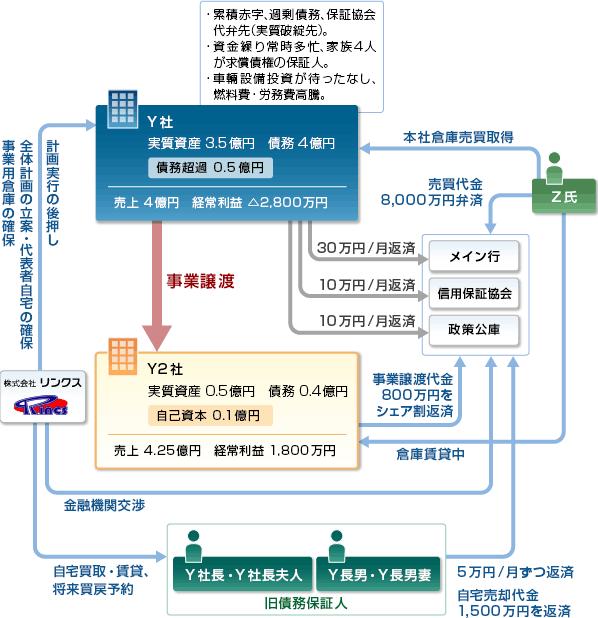 事例25-スキーム図