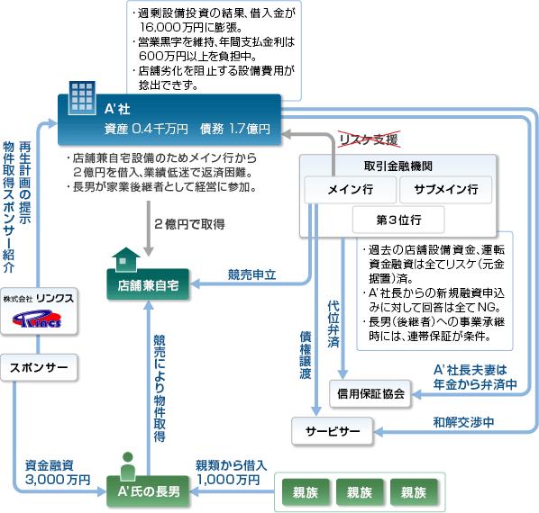 事例27-スキーム図